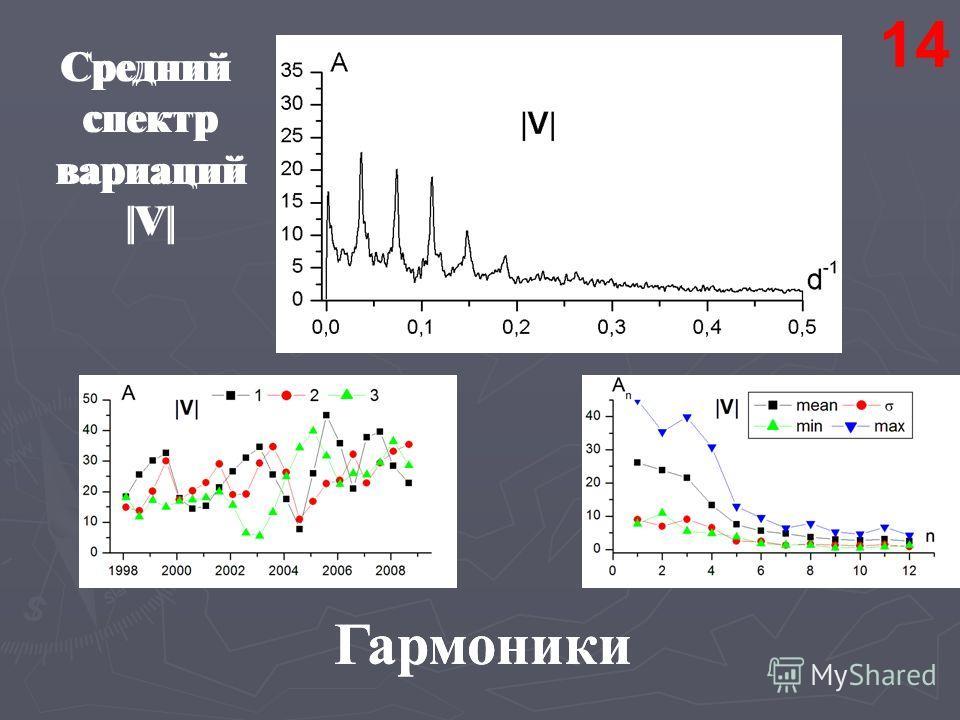 Средний спектр вариаций |V| Гармоники 14 Средний спектр вариаций |V| Гармоники