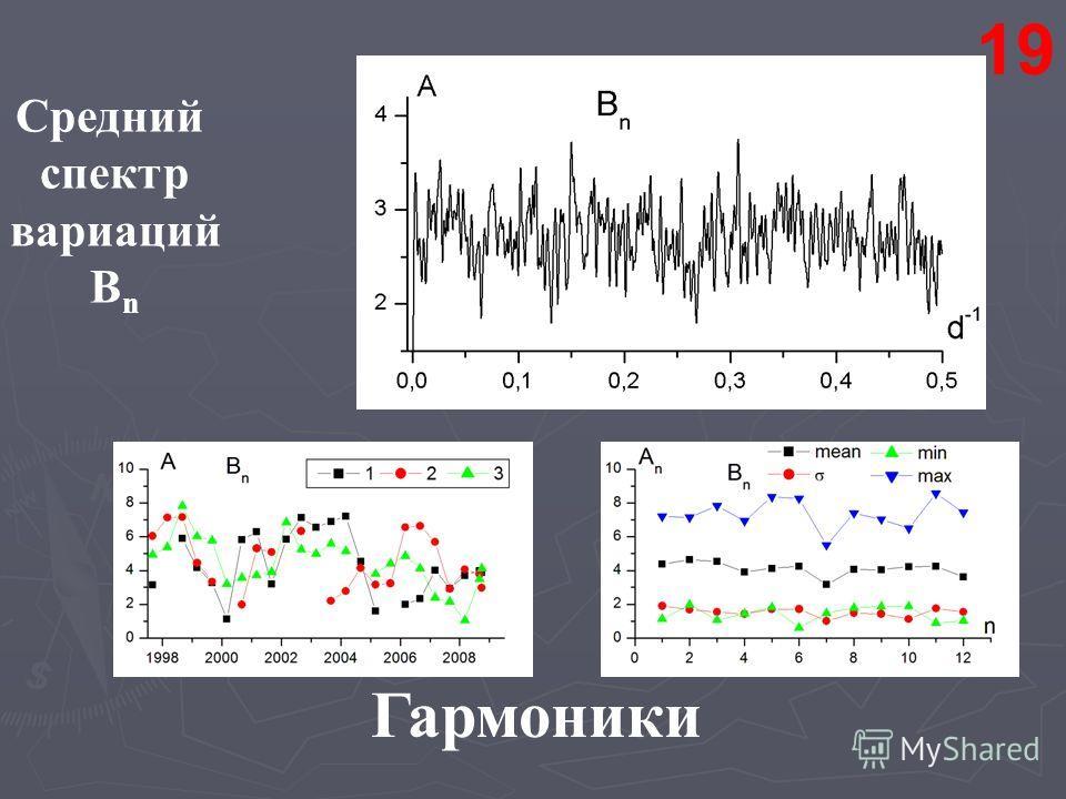 Средний спектр вариаций B n Гармоники 19