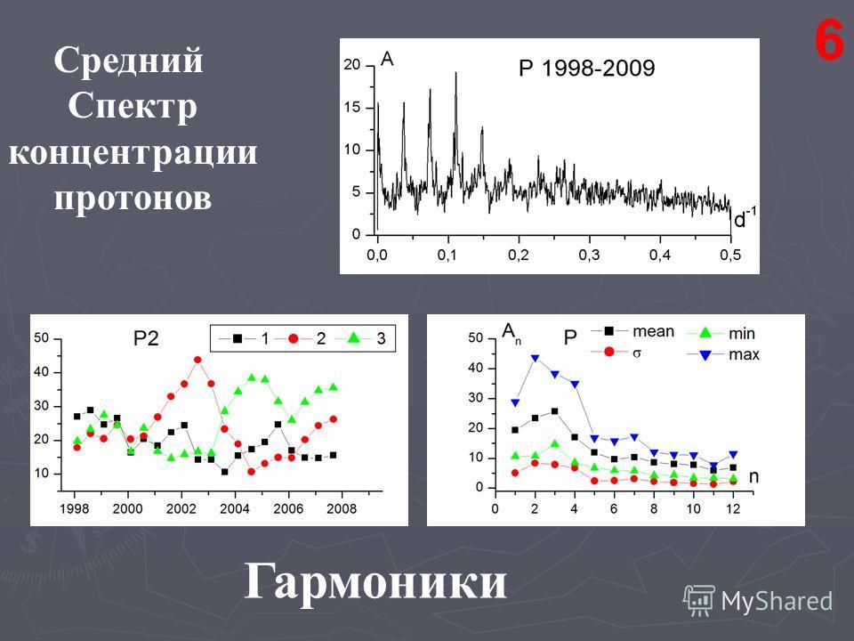 6 Средний Спектр концентрации протонов Гармоники