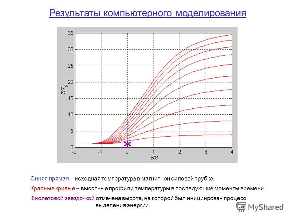 Результаты компьютерного моделирования * Синяя прямая – исходная температура в магнитной силовой трубке. Красные кривые – высотные профили температуры в последующие моменты времени. Фиолетовой звездочкой отмечена высота, на которой был инициирован пр