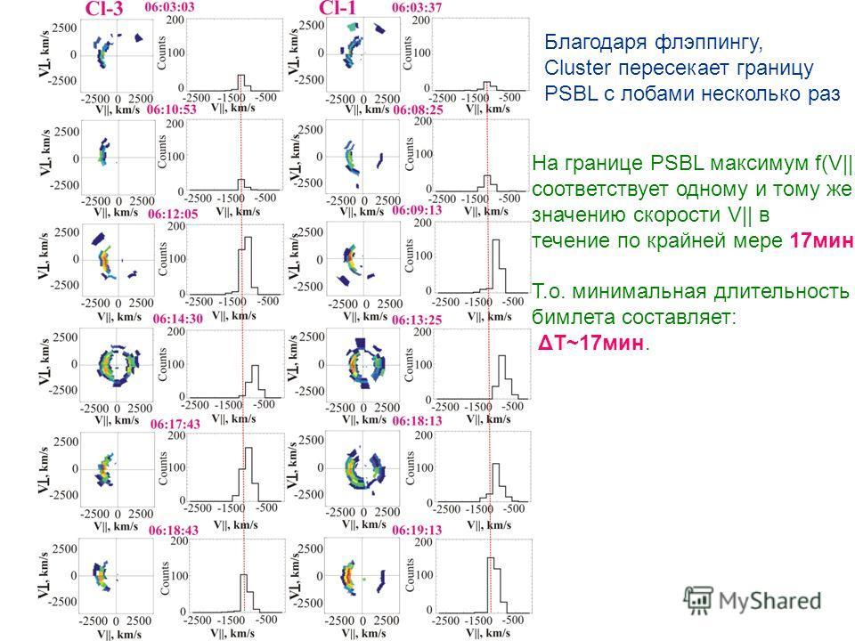 На границе PSBL максимум f(V||) соответствует одному и тому же значению скорости V|| в течение по крайней мере 17мин. Т.о. минимальная длительность бимлета составляет: ΔT~17мин. Благодаря флэппингу, Cluster пересекает границу PSBL с лобами несколько