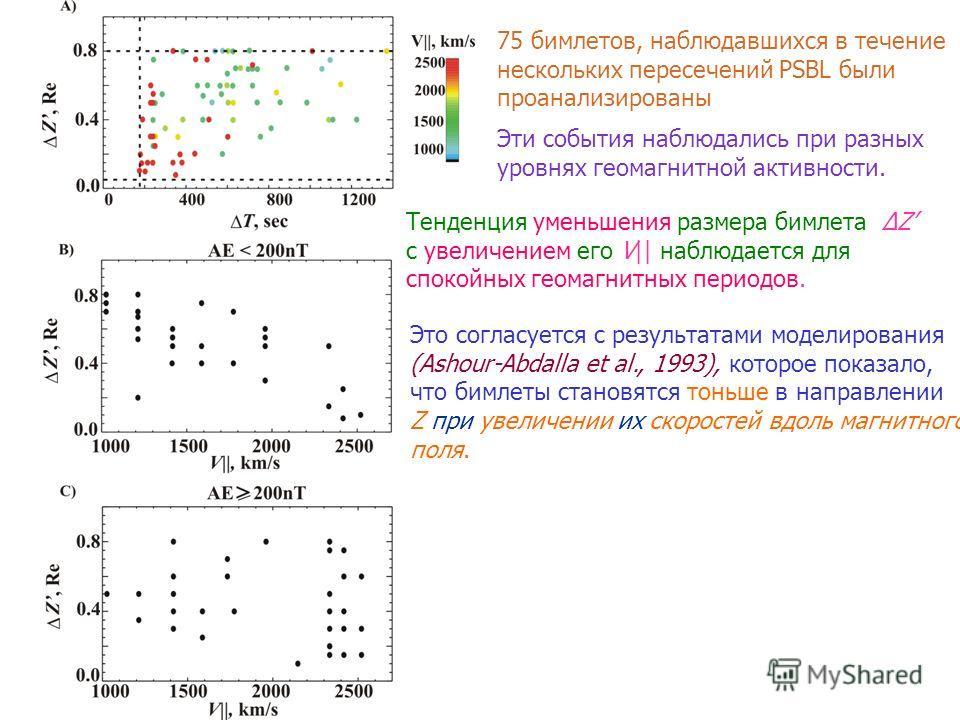 75 бимлетов, наблюдавшихся в течение нескольких пересечений PSBL были проанализированы Эти события наблюдались при разных уровнях геомагнитной активности. Тенденция уменьшения размера бимлета ΔZ с увеличением его V|| наблюдается для спокойных геомагн