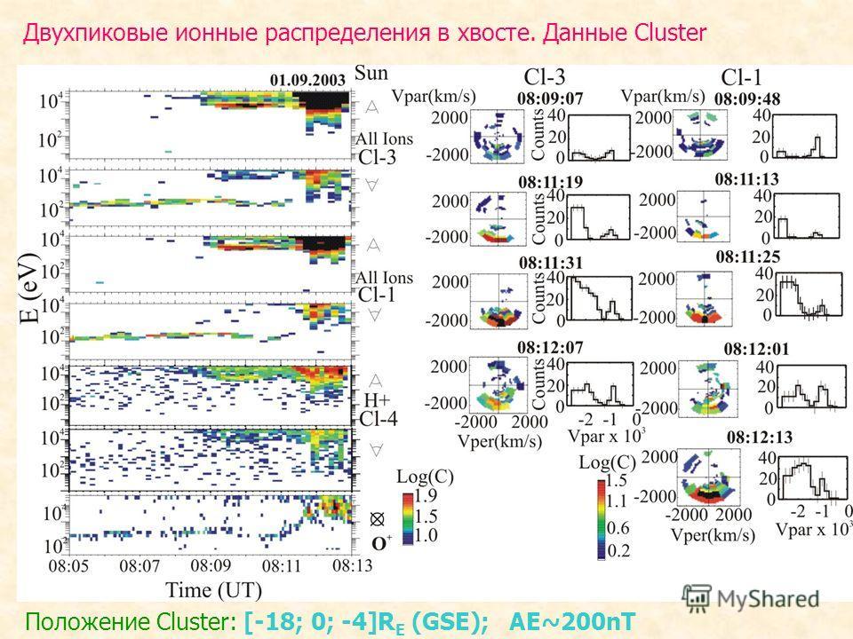 Двухпиковые ионные распределения в хвосте. Данные Cluster Положение Cluster: [-18; 0; -4]R E (GSE); AE~200nT