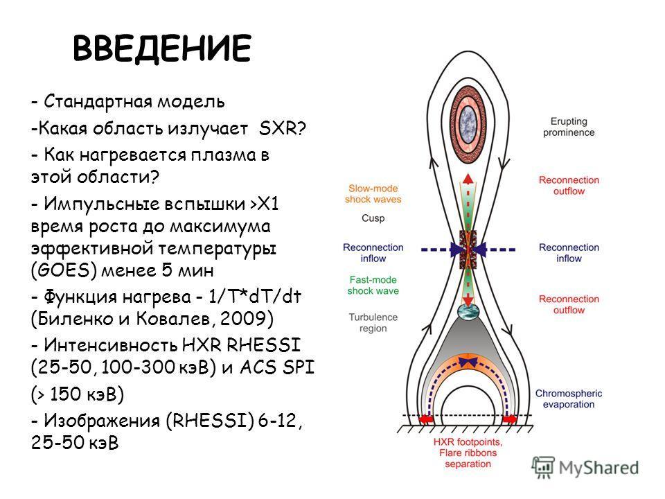 ВВЕДЕНИЕ - Стандартная модель -Какая область излучает SXR? - Как нагревается плазма в этой области? - Импульсные вспышки >X1 время роста до максимума эффективной температуры (GOES) менее 5 мин - Функция нагрева - 1/T*dT/dt (Биленко и Ковалев, 2009) -