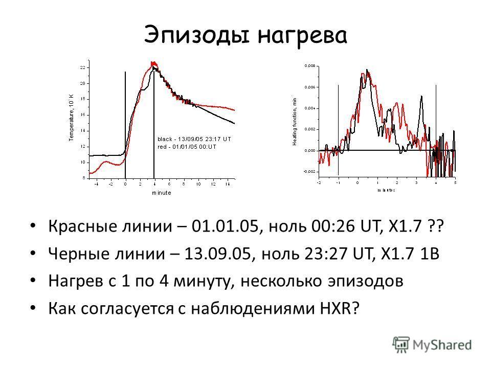 Эпизоды нагрева Красные линии – 01.01.05, ноль 00:26 UT, X1.7 ?? Черные линии – 13.09.05, ноль 23:27 UT, X1.7 1B Нагрев с 1 по 4 минуту, несколько эпизодов Как согласуется с наблюдениями HXR?