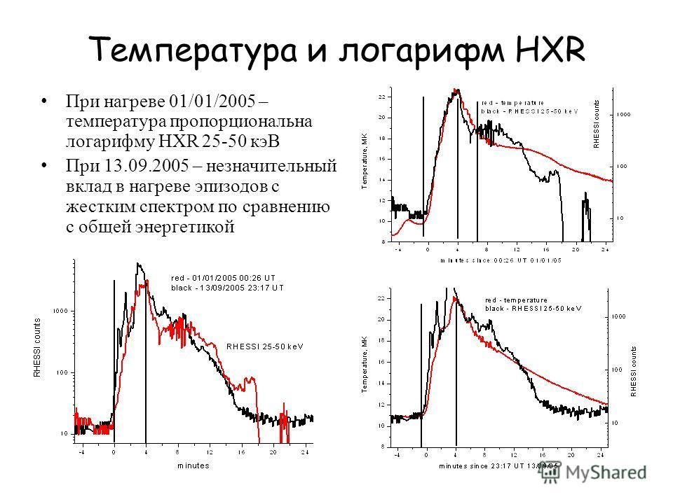 Температура и логарифм HXR При нагреве 01/01/2005 – температура пропорциональна логарифму HXR 25-50 кэВ При 13.09.2005 – незначительный вклад в нагреве эпизодов с жестким спектром по сравнению с общей энергетикой