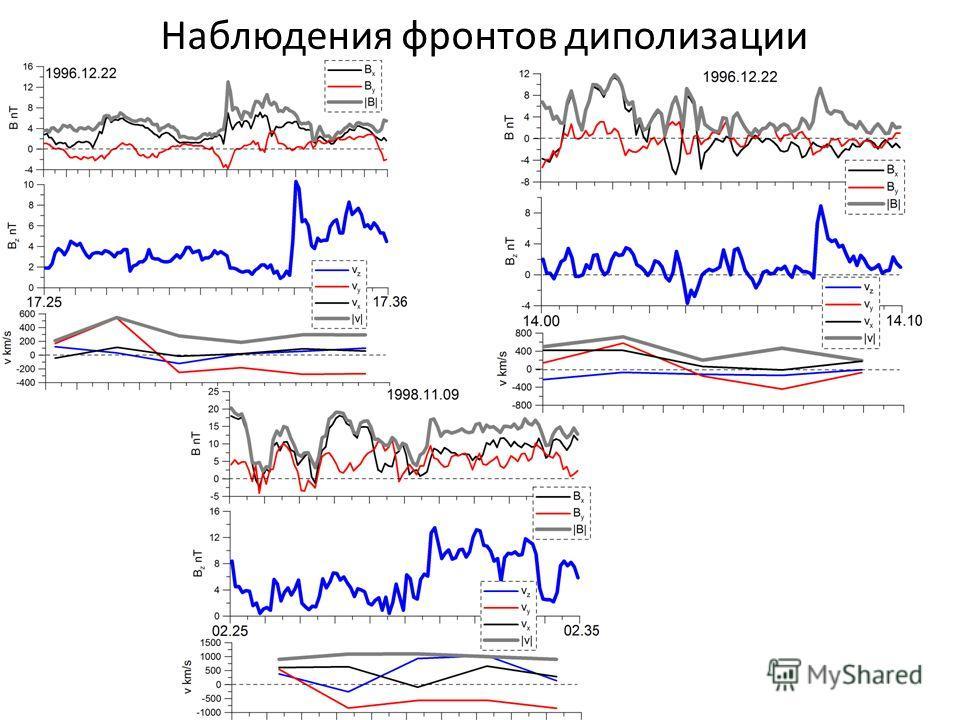 Наблюдения фронтов диполизации