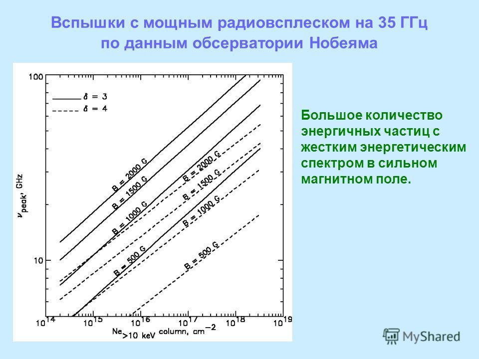 Вспышки с мощным радиовсплеском на 35 ГГц по данным обсерватории Нобеяма ~45 Большое количество энергичных частиц с жестким энергетическим спектром в сильном магнитном поле.