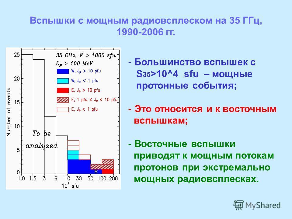 - Большинство вспышек с S 35 >10^4 sfu – мощные протонные события; - Это относится и к восточным вспышкам; - Восточные вспышки приводят к мощным потокам протонов при экстремально мощных радиовсплесках. Вспышки с мощным радиовсплеском на 35 ГГц, 1990-
