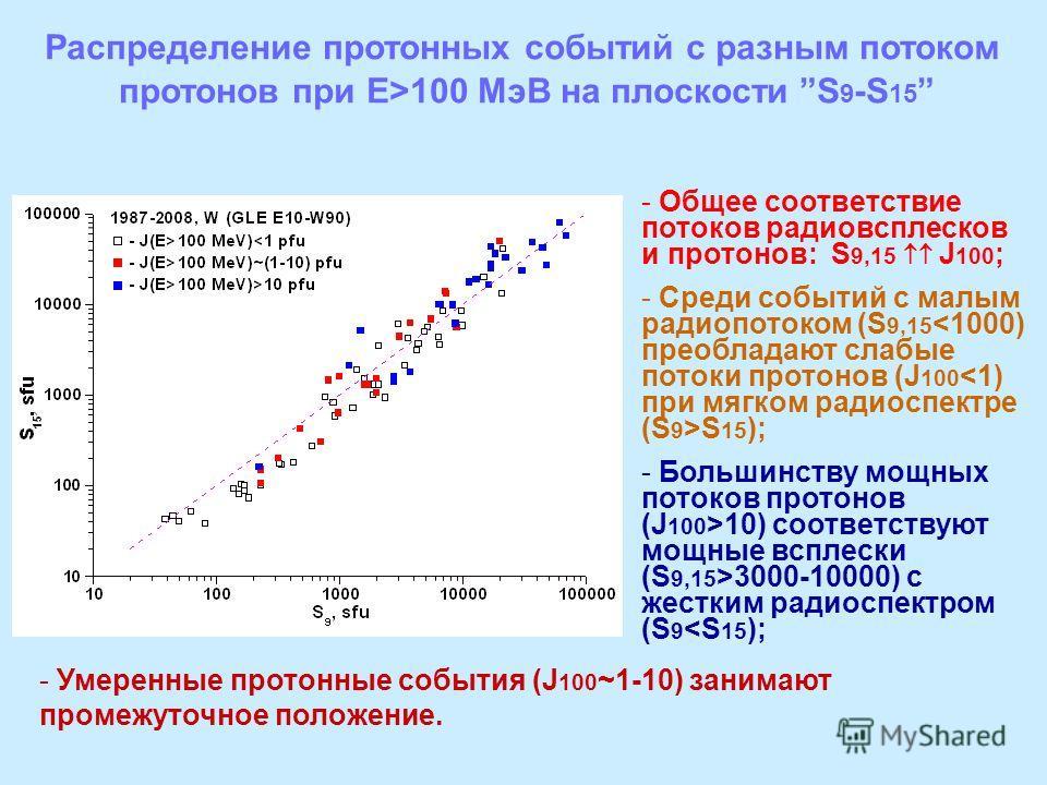 Распределение протонных событий с разным потоком протонов при Е>100 МэВ на плоскости S 9 -S 15 - Общее соответствие потоков радиовсплесков и протонов: S 9,15 J 100 ; - Среди событий с малым радиопотоком (S 9,15 S 15 ); - Большинству мощных потоков пр