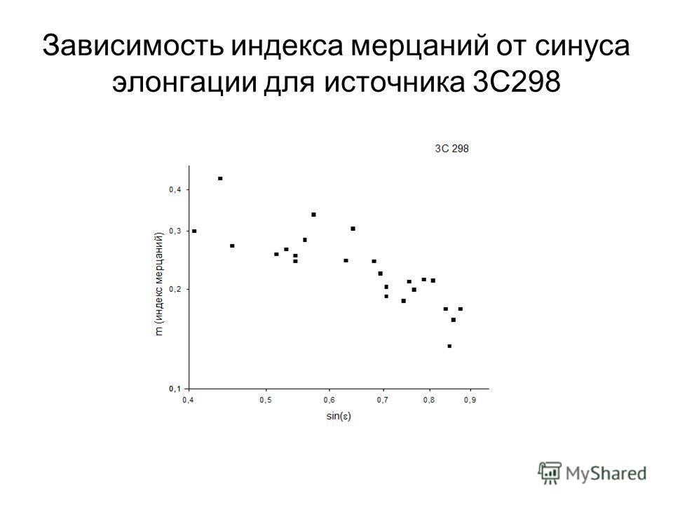 Зависимость индекса мерцаний от синуса элонгации для источника 3С298