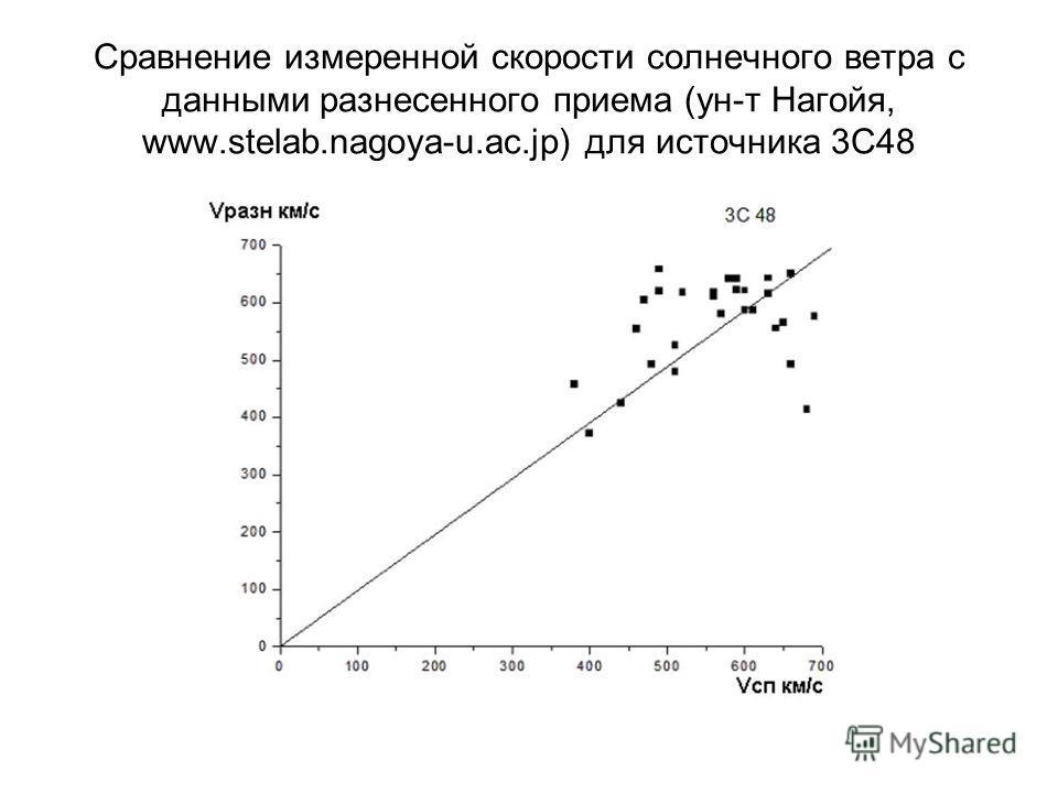 Сравнение измеренной скорости солнечного ветра с данными разнесенного приема (ун-т Нагойя, www.stelab.nagoya-u.ac.jp) для источника 3С48