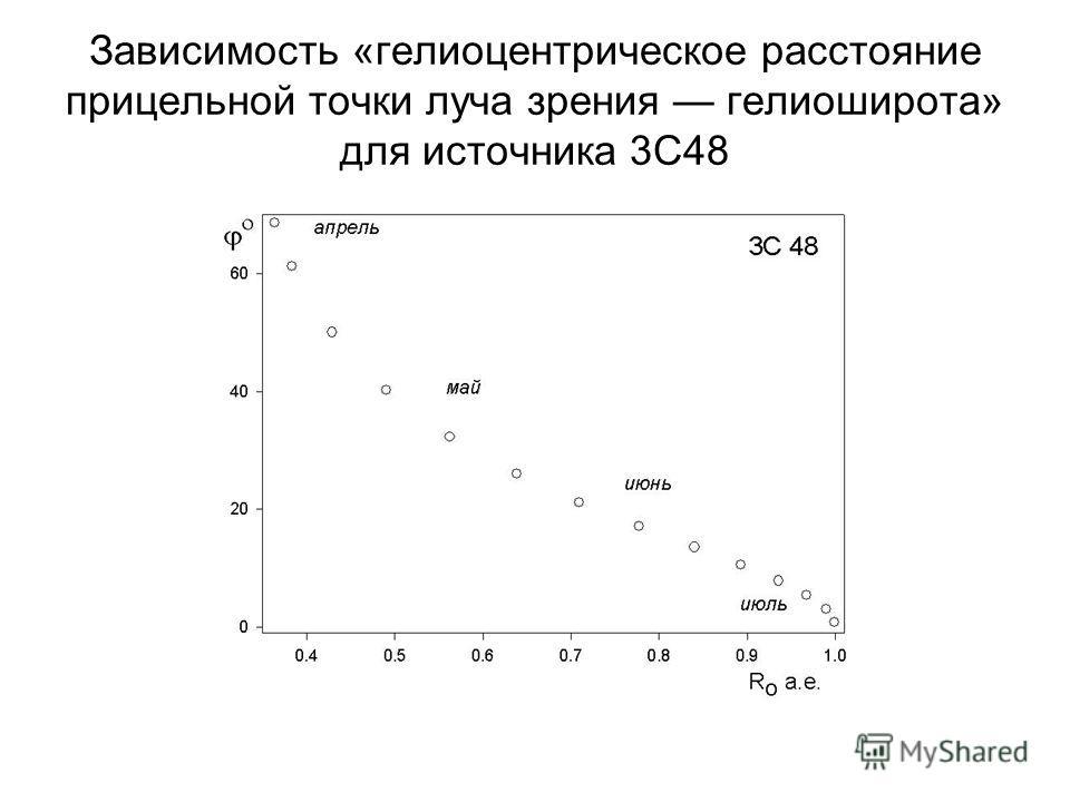 Зависимость «гелиоцентрическое расстояние прицельной точки луча зрения гелиоширота» для источника 3С48
