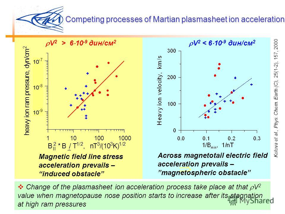 Competing processes of Martian plasmasheet ion acceleration V 2 > 6 10 -9 дин/см 2 V 2 < 6 10 -9 дин/см 2 Across magnetotail electric field acceleration prevails – magnetospheric obstacle Magnetic field line stress acceleration prevails – induced obs