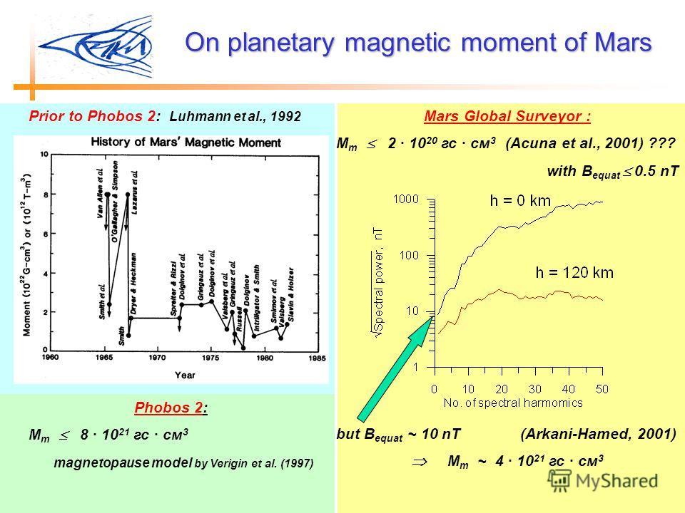 Mars Global Surveyor : M m 2 · 10 20 гс · см 3 (Acuna et al., 2001) ??? with B equat 0.5 nT but B equat ~ 10 nT (Arkani-Hamed, 2001) M m ~ 4 · 10 21 гс · см 3 Phobos 2: M m 8 · 10 21 гс · см 3 magnetopause model by Verigin et al. (1997) Prior to Phob