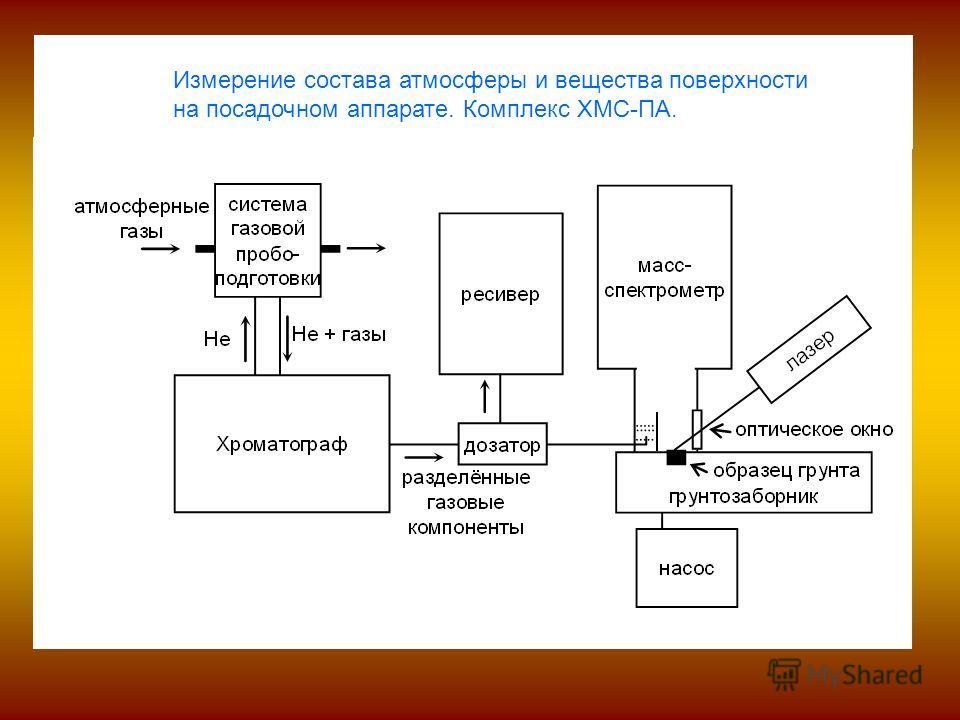 Измерение состава атмосферы и вещества поверхности на посадочном аппарате. Комплекс ХМС-ПА.