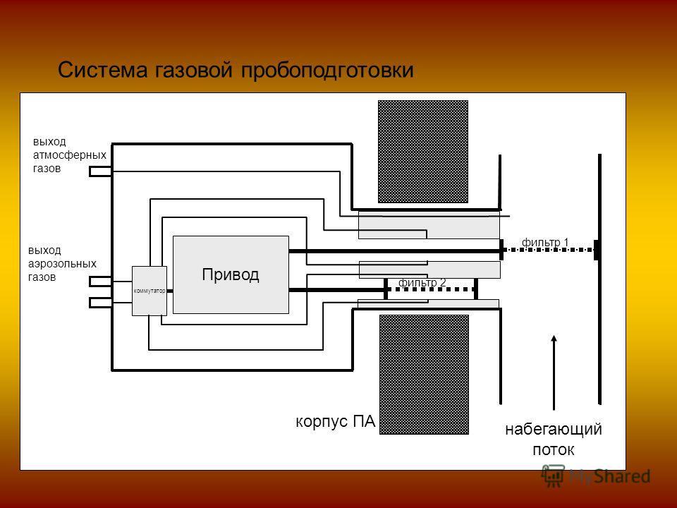 Система газовой пробоподготовки