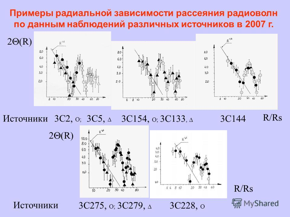 Примеры радиальной зависимости рассеяния радиоволн по данным наблюдений различных источников в 2007 г. 2 (R) R/Rs 3C2, O; 3C5, 3C154, O; 3C133, 3C144 R/Rs 2 (R) 3C275, O; 3C279, 3C228, O Источники
