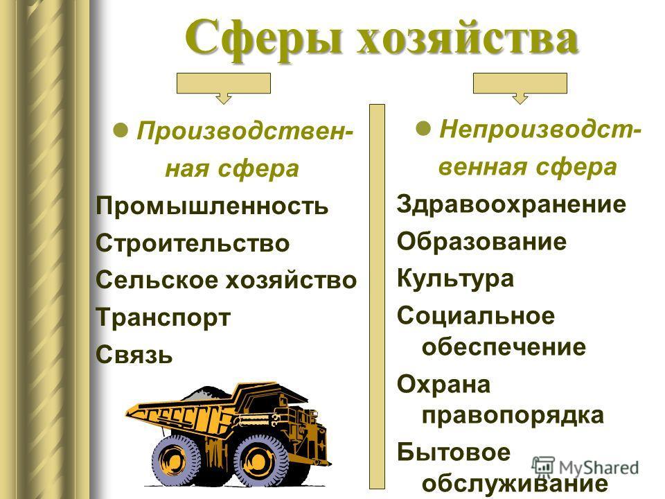 Сферы хозяйства Производствен- ная сфера Промышленность Строительство Сельское хозяйство Транспорт Связь Непроизводст- венная сфера Здравоохранение Образование Культура Социальное обеспечение Охрана правопорядка Бытовое обслуживание