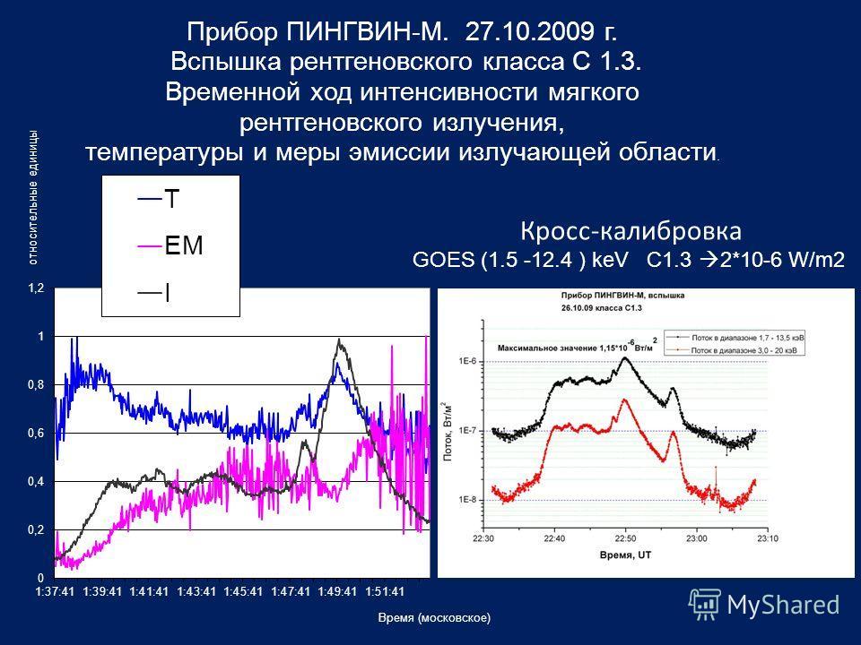 GOES (1.5 -12.4 ) keV C1.3 2*10-6 W/m2