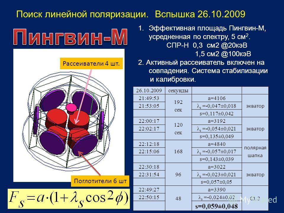 Рассеиватели 4 шт. Поглотители 6 шт 1.Эффективная площадь Пингвин-М, усредненная по спектру, 5 см 2. СПР-Н 0,3 см2 @20кэВ 1,5 см2 @100кэВ 2. Активный рассеиватель включен на совпадения. Система стабилизации и калибровки. Поиск линейной поляризации. В