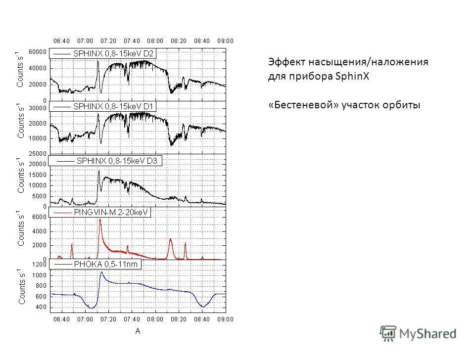 Эффект насыщения/наложения для прибора SphinX «Бестеневой» участок орбиты