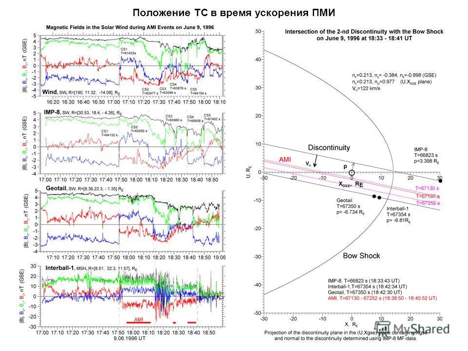 Положение ТС в время ускорения ПМИ