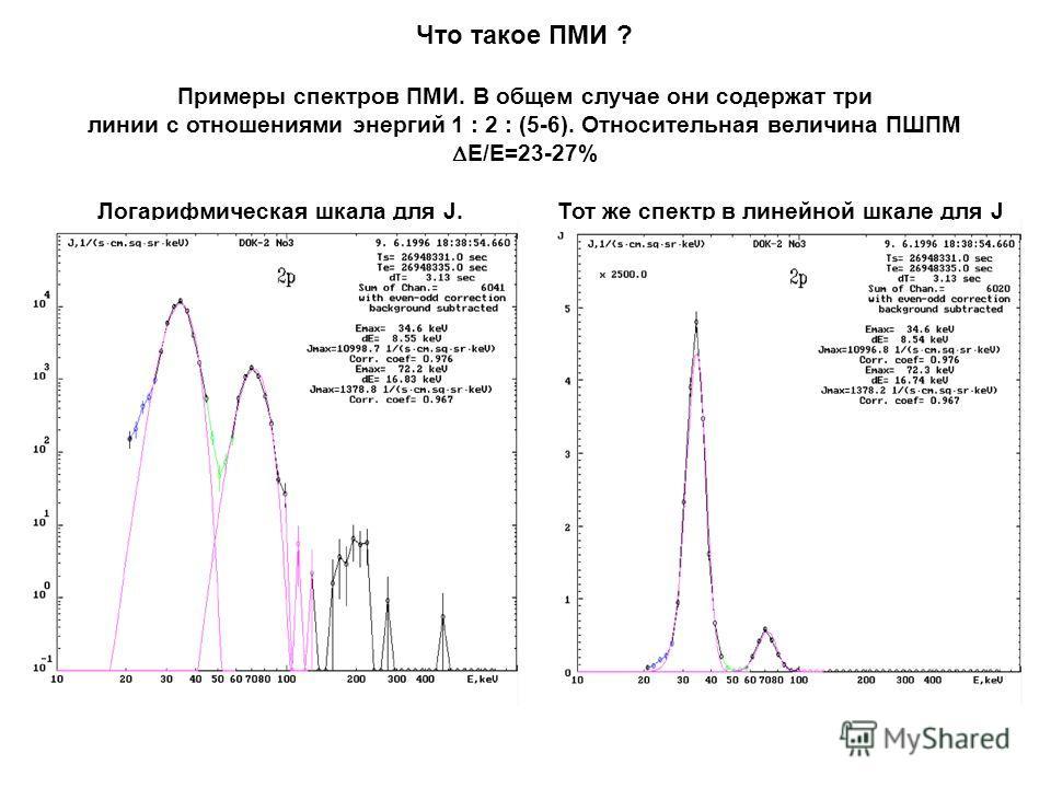 Что такое ПМИ ? Примеры спектров ПМИ. В общем случае они содержат три линии с отношениями энергий 1 : 2 : (5-6). Относительная величина ПШПМ E/E=23-27% Логарифмическая шкала для J. Тот же спектр в линейной шкале для J