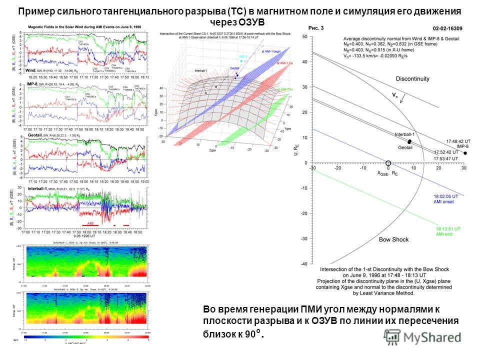 Пример сильного тангенциального разрыва (ТС) в магнитном поле и симуляция его движения через ОЗУВ Во время генерации ПМИ угол между нормалями к плоскости разрыва и к ОЗУВ по линии их пересечения близок к 90 °.