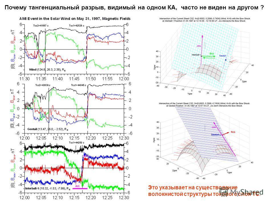 Почему тангенциальный разрыв, видимый на одном КА, часто не виден на другом ? Это указывает на существование волокнистой структуры токового слоя ТС.
