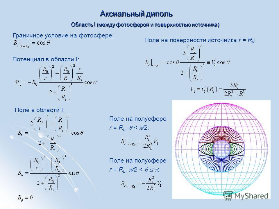 Аксиальный диполь Граничное условие на фотосфере: Потенциал в области I: Поле в области I: Поле на поверхности источника r = R s : Область I (между фотосферой и поверхностью источника) Поле на полусфере r = R L, < /2: Поле на полусфере r = R L, /2 <