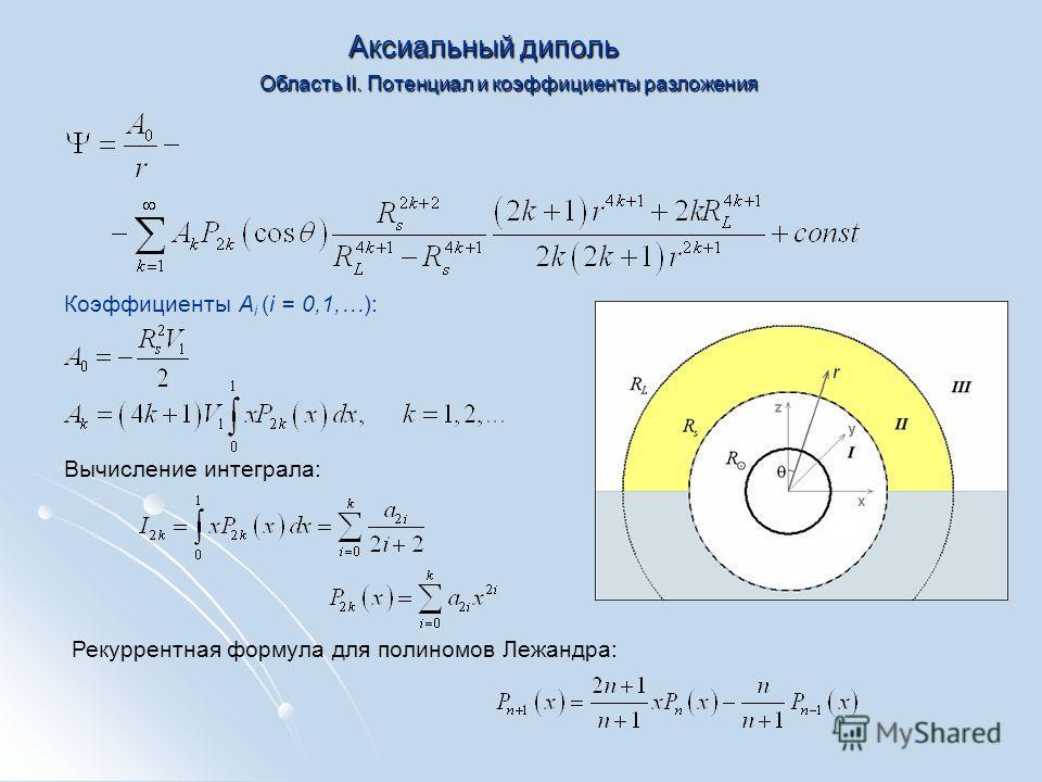 Аксиальный диполь Область II. Потенциал и коэффициенты разложения Коэффициенты A i (i = 0,1,…): Вычисление интеграла: Рекуррентная формула для полиномов Лежандра: