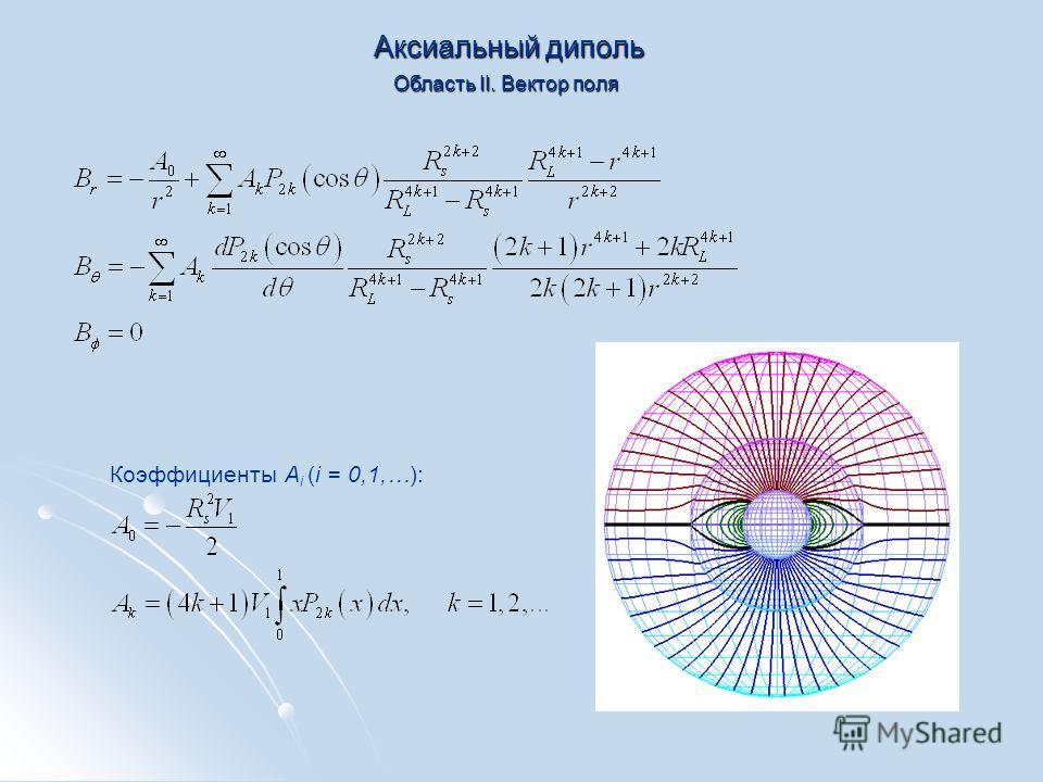 Аксиальный диполь Область II. Вектор поля Коэффициенты A i (i = 0,1,…):