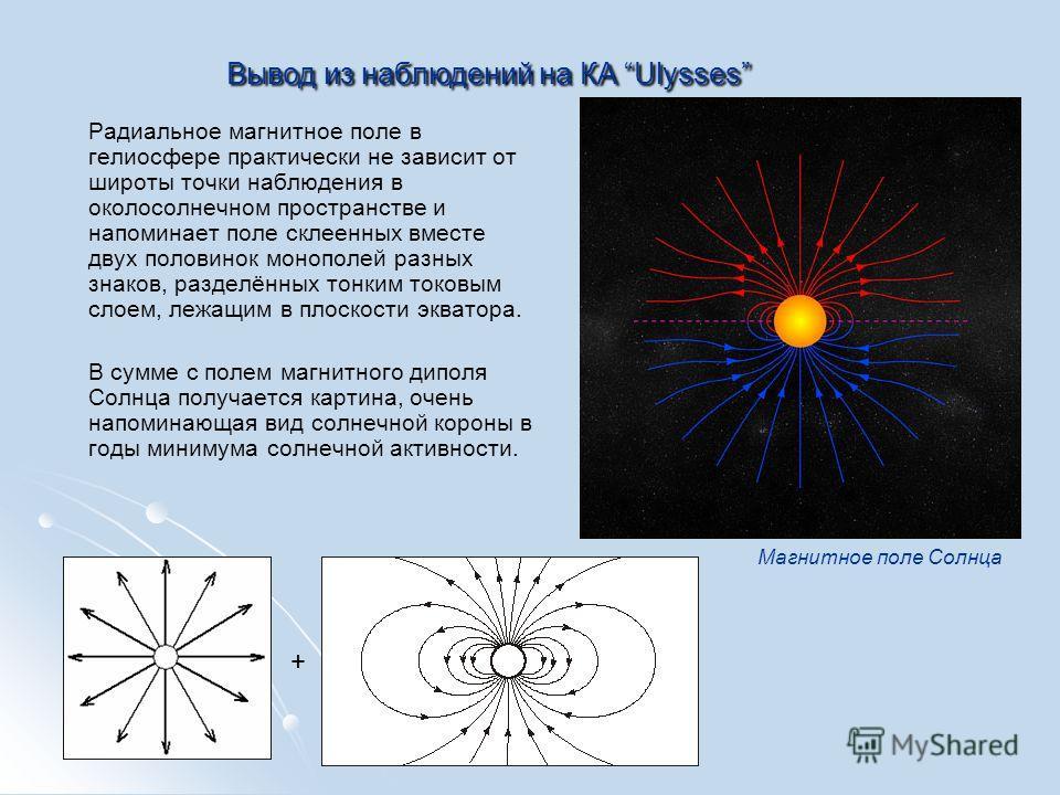 Вывод из наблюдений на КА Ulysses Радиальное магнитное поле в гелиосфере практически не зависит от широты точки наблюдения в околосолнечном пространстве и напоминает поле склеенных вместе двух половинок монополей разных знаков, разделённых тонким ток