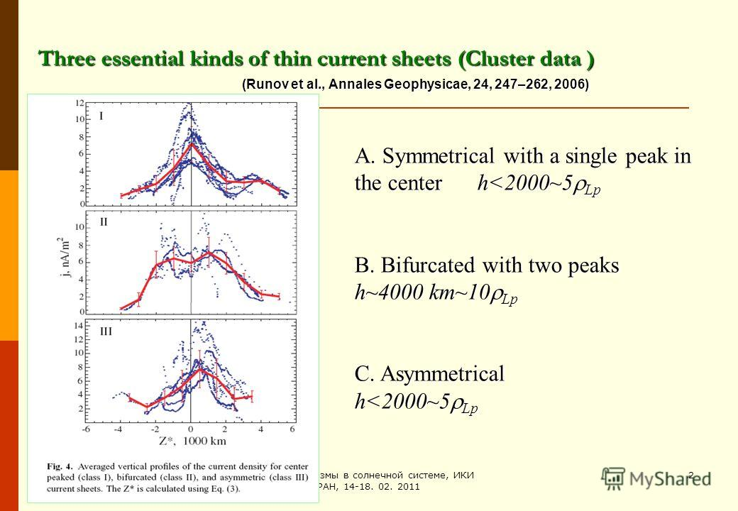 Физика плазмы в солнечной системе, ИКИ РАН, 14-18. 02. 2011 2 Three essential kinds of thin current sheets (Cluster data ) (Runov et al., Annales Geophysicae, 24, 247–262, 2006) А. Symmetrical with a single peak in the center h