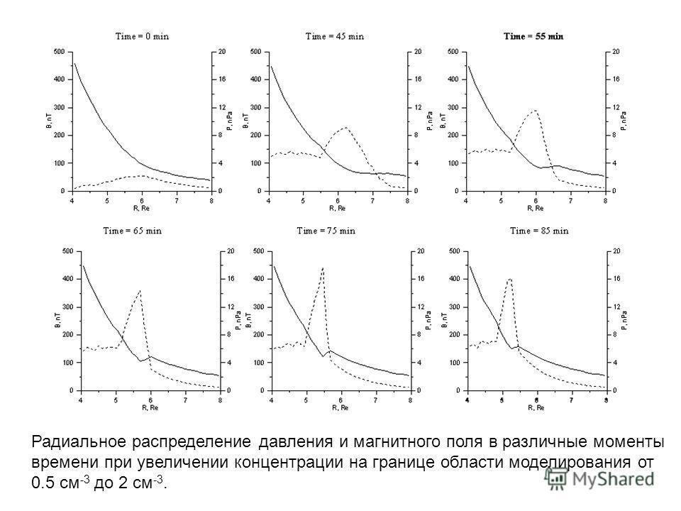 Радиальное распределение давления и магнитного поля в различные моменты времени при увеличении концентрации на границе области моделирования от 0.5 см -3 до 2 см -3.