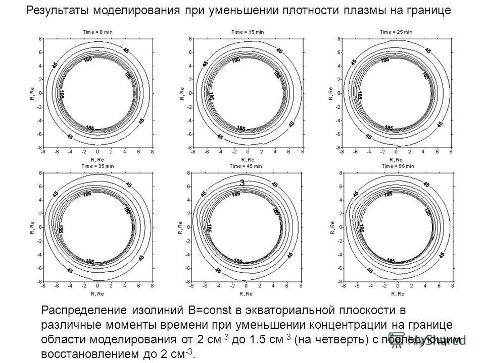 з Результаты моделирования при уменьшении плотности плазмы на границе Распределение изолиний B=const в экваториальной плоскости в различные моменты времени при уменьшении концентрации на границе области моделирования от 2 см -3 до 1.5 см -3 (на четве