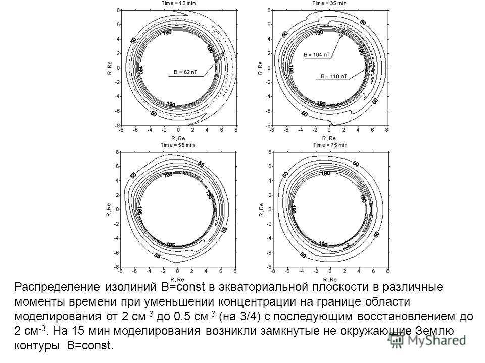 Распределение изолиний B=const в экваториальной плоскости в различные моменты времени при уменьшении концентрации на границе области моделирования от 2 см -3 до 0.5 см -3 (на 3/4) с последующим восстановлением до 2 см -3. На 15 мин моделирования возн