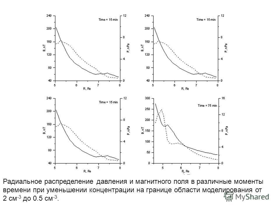 Радиальное распределение давления и магнитного поля в различные моменты времени при уменьшении концентрации на границе области моделирования от 2 см -3 до 0.5 см -3.