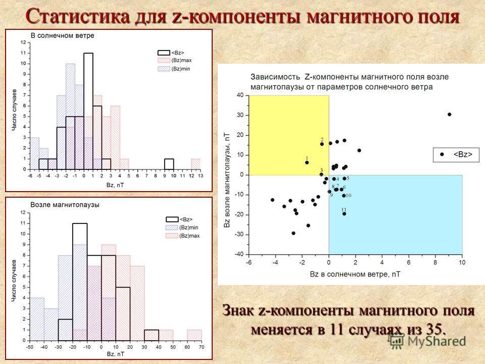 Статистика для z-компоненты магнитного поля Знак z-компоненты магнитного поля меняется в 11 случаях из 35.