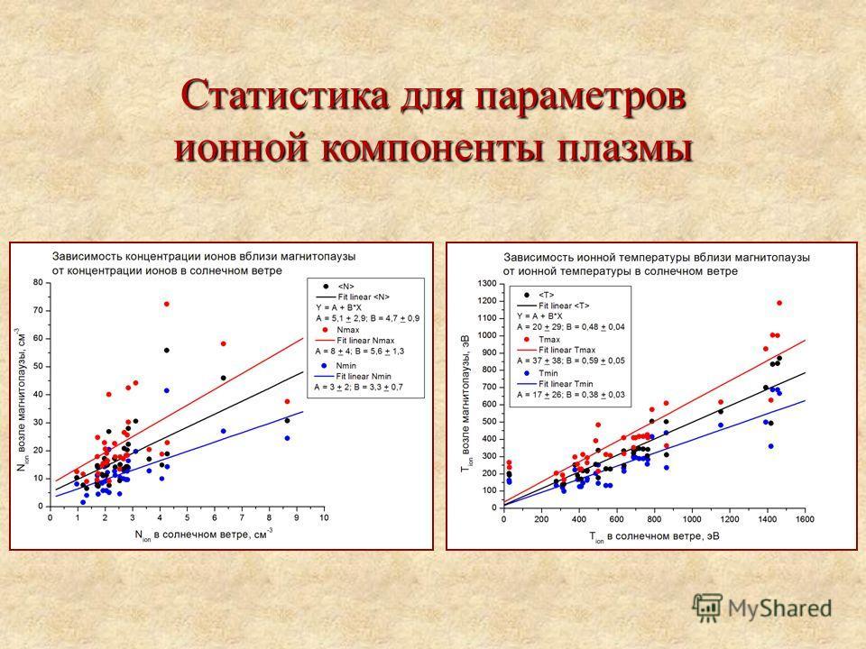 Статистика для параметров ионной компоненты плазмы
