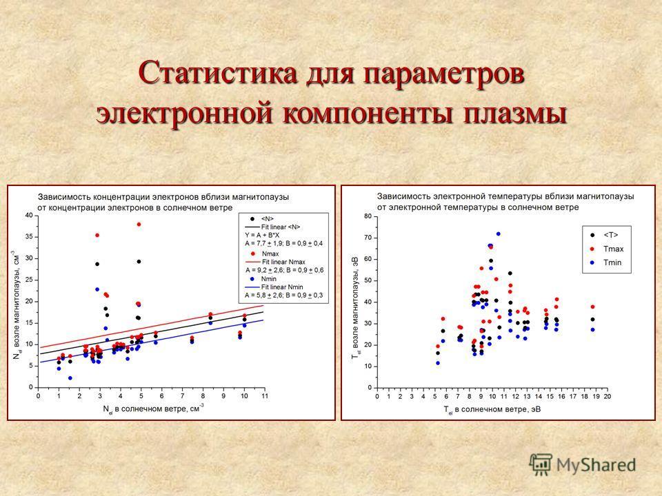 Статистика для параметров электронной компоненты плазмы