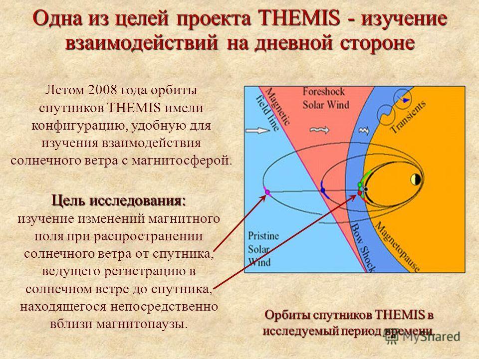 Одна из целей проекта THEMIS - изучение взаимодействий на дневной стороне Летом 2008 года орбиты спутников THEMIS имели конфигурацию, удобную для изучения взаимодействия солнечного ветра с магнитосферой. Орбиты спутников THEMIS в исследуемый период в