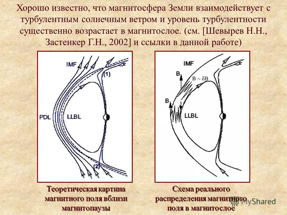 Хорошо известно, что магнитосфера Земли взаимодействует с турбулентным солнечным ветром и уровень турбулентности существенно возрастает в магнитослое. (см. [Шевырев Н.Н., Застенкер Г.Н., 2002] и ссылки в данной работе) Теоретическая картина магнитног