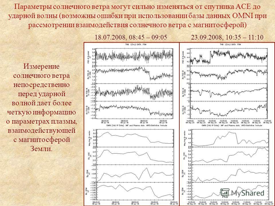 Параметры солнечного ветра могут сильно изменяться от спутника ACE до ударной волны (возможны ошибки при использовании базы данных OMNI при рассмотрении взаимодействия солнечного ветра с магнитосферой) Измерение солнечного ветра непосредственно перед