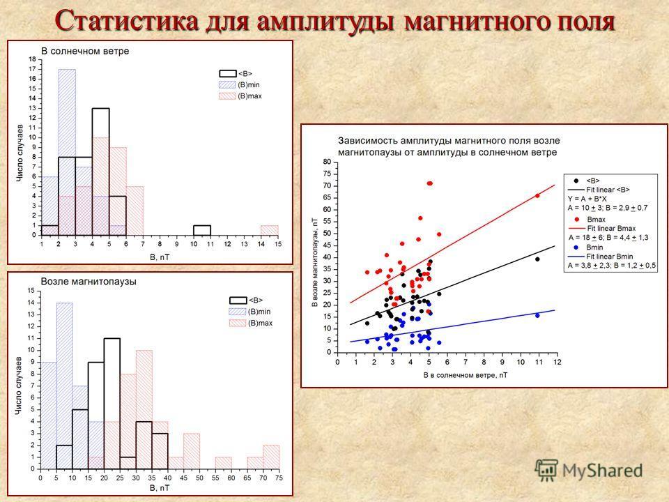 Статистика для амплитуды магнитного поля