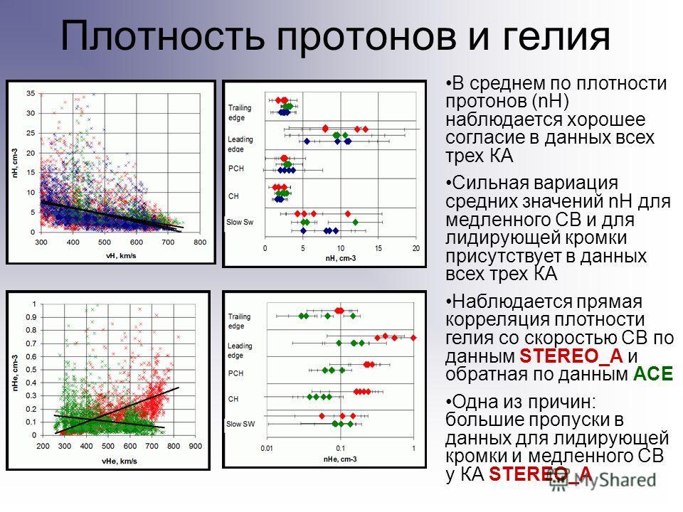 Плотность протонов и гелия В среднем по плотности протонов (nH) наблюдается хорошее согласие в данных всех трех КА Сильная вариация средних значений nH для медленного СВ и для лидирующей кромки присутствует в данных всех трех КА Наблюдается прямая ко