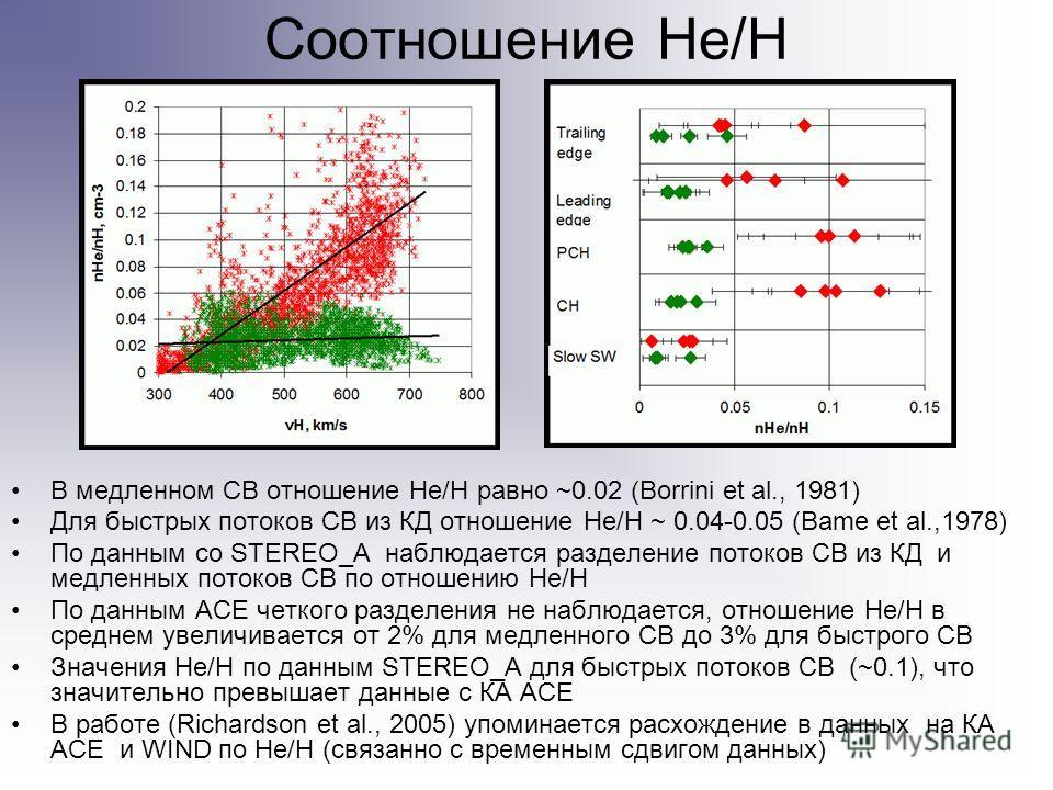 Соотношение He/H В медленном СВ отношение He/H равно ~0.02 (Borrini et al., 1981) Для быстрых потоков СВ из КД отношение He/H ~ 0.04-0.05 (Bame et al.,1978) По данным со STEREO_A наблюдается разделение потоков СВ из КД и медленных потоков СВ по отнош