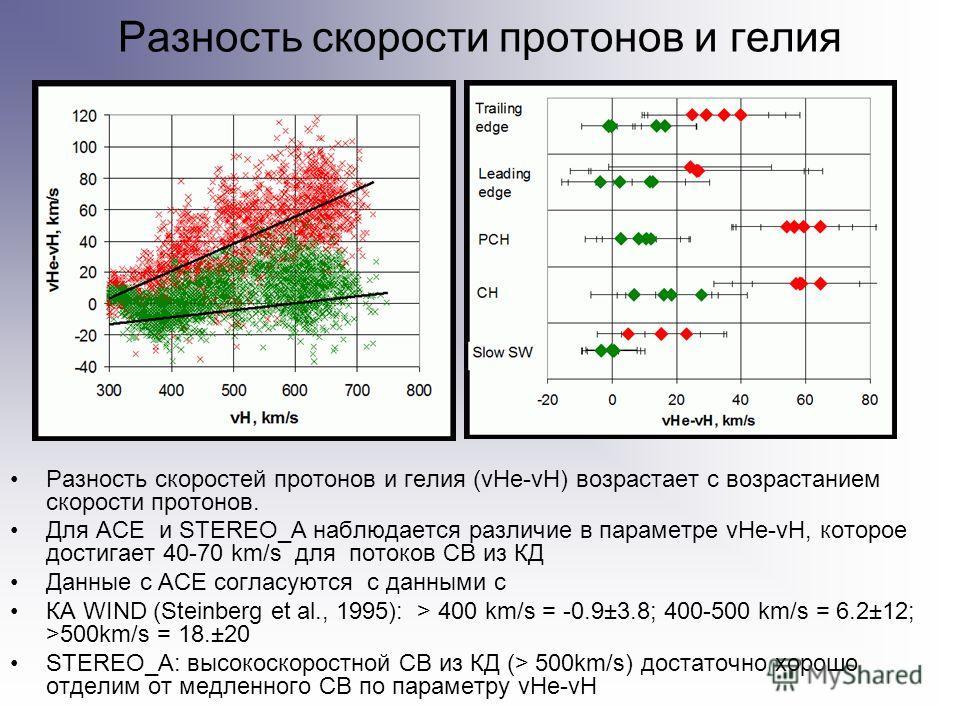 Разность скорости протонов и гелия Разность скоростей протонов и гелия (vHe-vH) возрастает с возрастанием скорости протонов. Для ACE и STEREO_A наблюдается различие в параметре vHe-vH, которое достигает 40-70 km/s для потоков СВ из КД Данные с ACE со