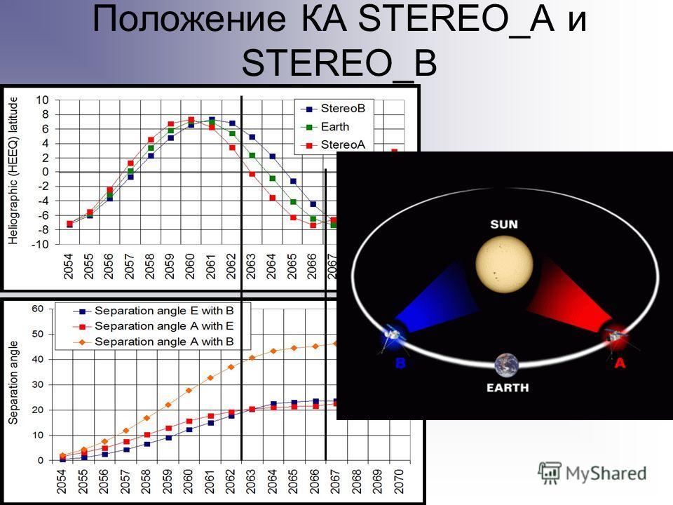 Положение КА STEREO_A и STEREO_B
